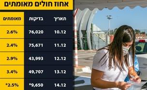 בדיקות קורונה בישראל (צילום: יוסי אלוני, פלאש 90)