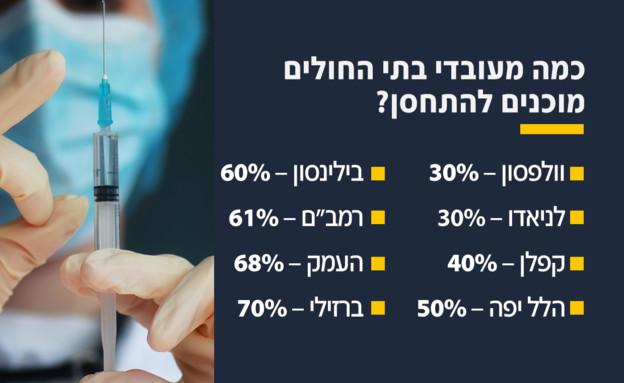 כמה מעובדי בתי החולים מוכנים להתחסן? (עיבוד: N12)