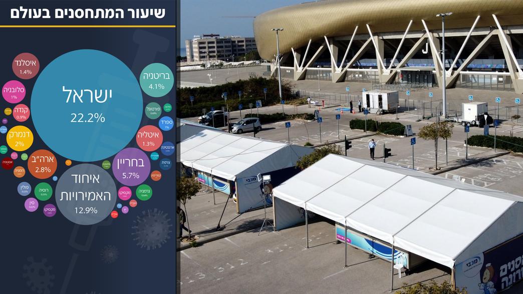 מתחם חיסוני קורונה בחיפה (צילום: JACK GUEZ, AFP)