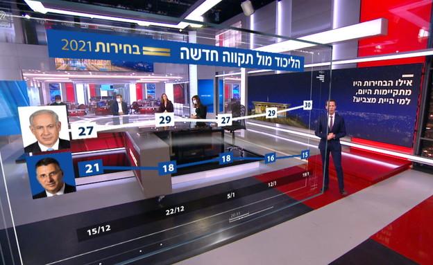 סקר החדשות 12 (צילום: N12)