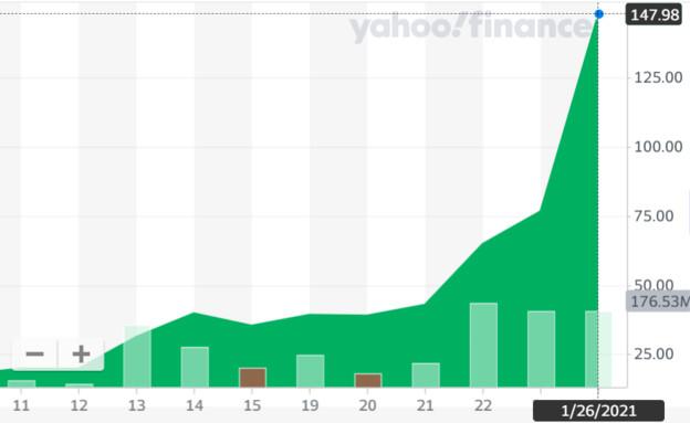 הזינוק של גיימסטופ (צילום: גרף המניה מתוך אתר yahoo finance)