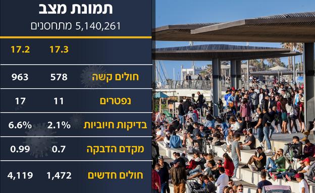 טיילת תל אביב חוזרת לשגרה בסוף השבוע האחרון (צילום: אבשלום שושני, פלאש 90)