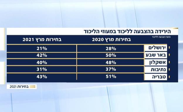 הצבעה לליכוד לפי ערים (צילום: החדשות 12)