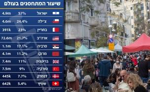 חוזרים לשגרה בירושלים (צילום: אוליביה פיטוסי, פלאש 90)