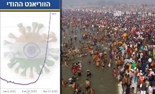 הודו במהלך מגפת הקורונה (צילום: AP)