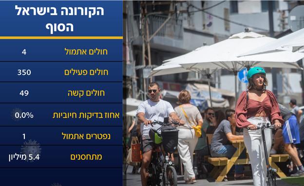 ישראל אחרי הקורונה (צילום: מרים אלסטר, פלאש 90)