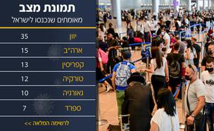 נוסעים בנמל התעופה בן גוריון (צילום: אבשלום ששוני, פלאש 90)