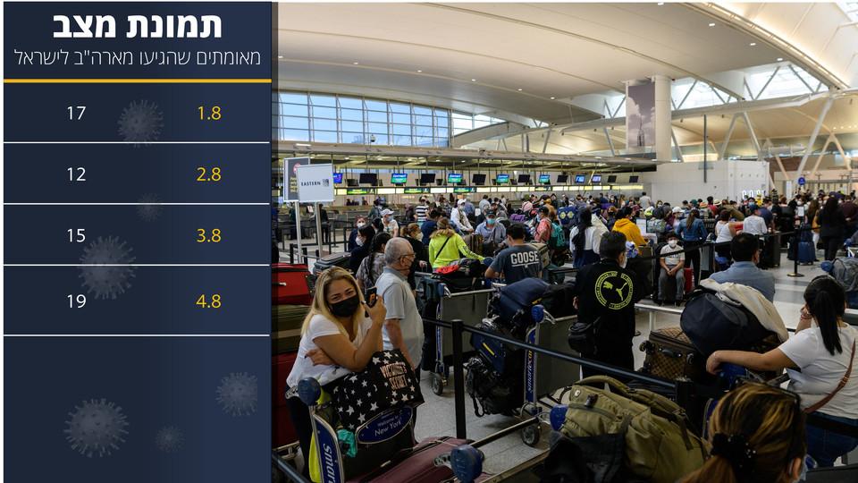 שדה התעופה בניו יורק - אוגוסט 2021 (צילום: ANGELA WEISS, AFP)