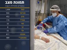 בית החולים זיו בצפת (צילום: דוד כהן, פלאש 90)