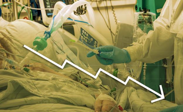 צניחה במספר החולים קשה (עיבוד: פלאש 90)